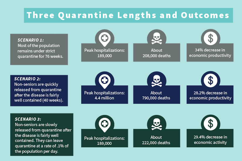 Three quarantine lengths and outcomes